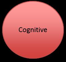 Cognitive circle